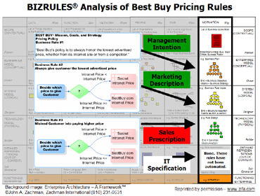 BIZRULES Analysis of Best Buy Pricing Rules (part 2)