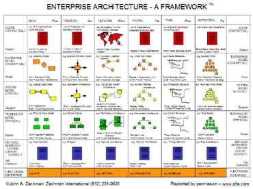 The Zachman Framework for Enterprise Architecture